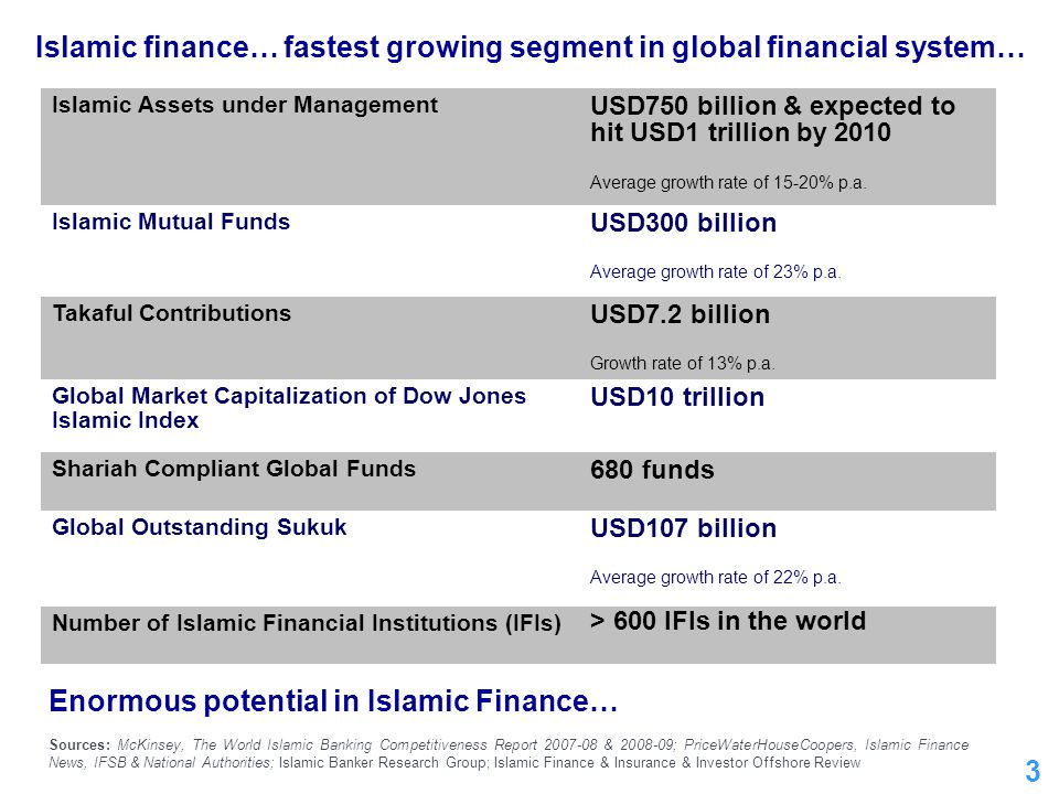Islamic finance… fastest growing segment in global financial system…