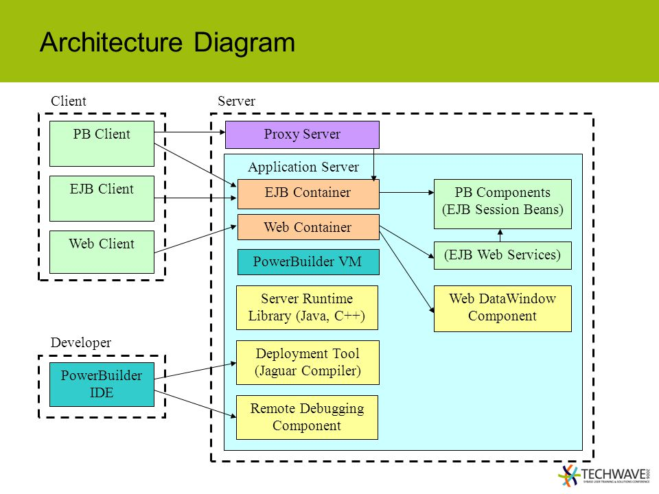 Architecture Diagram Client Server PB Client Proxy Server