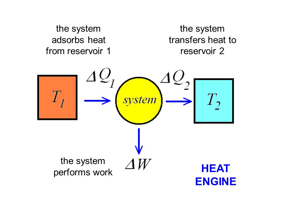 HEAT ENGINE the system adsorbs heat from reservoir 1
