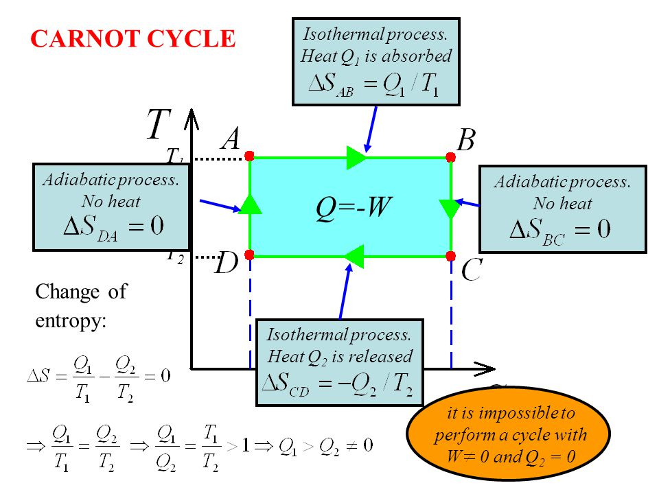 Q=-W CARNOT CYCLE T1 T2 Change of entropy: