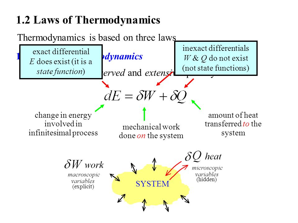 1.2 Laws of Thermodynamics