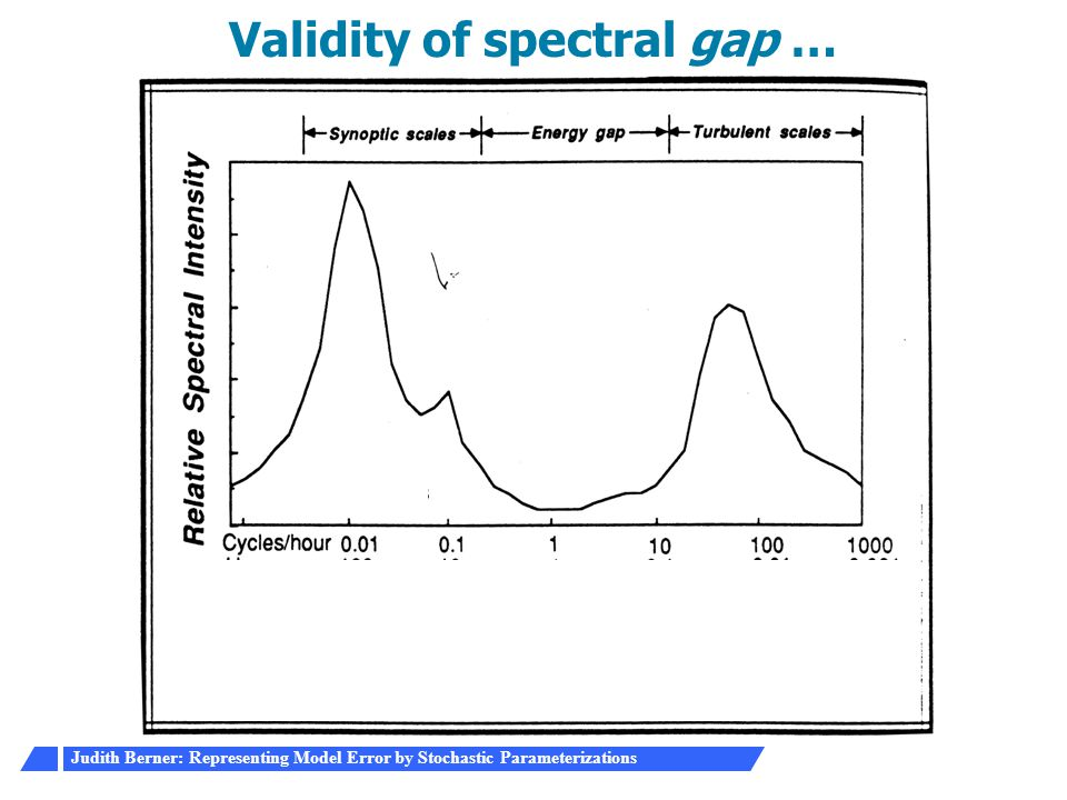 Validity of spectral gap …
