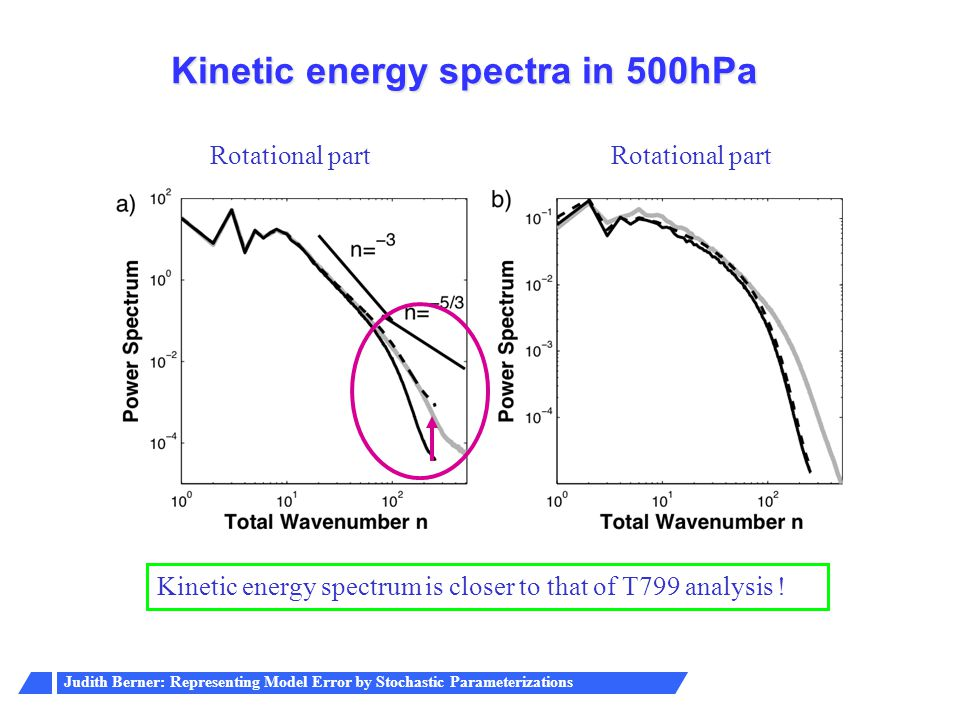 Kinetic energy spectra in 500hPa