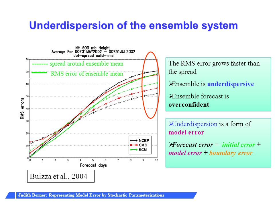 Underdispersion of the ensemble system