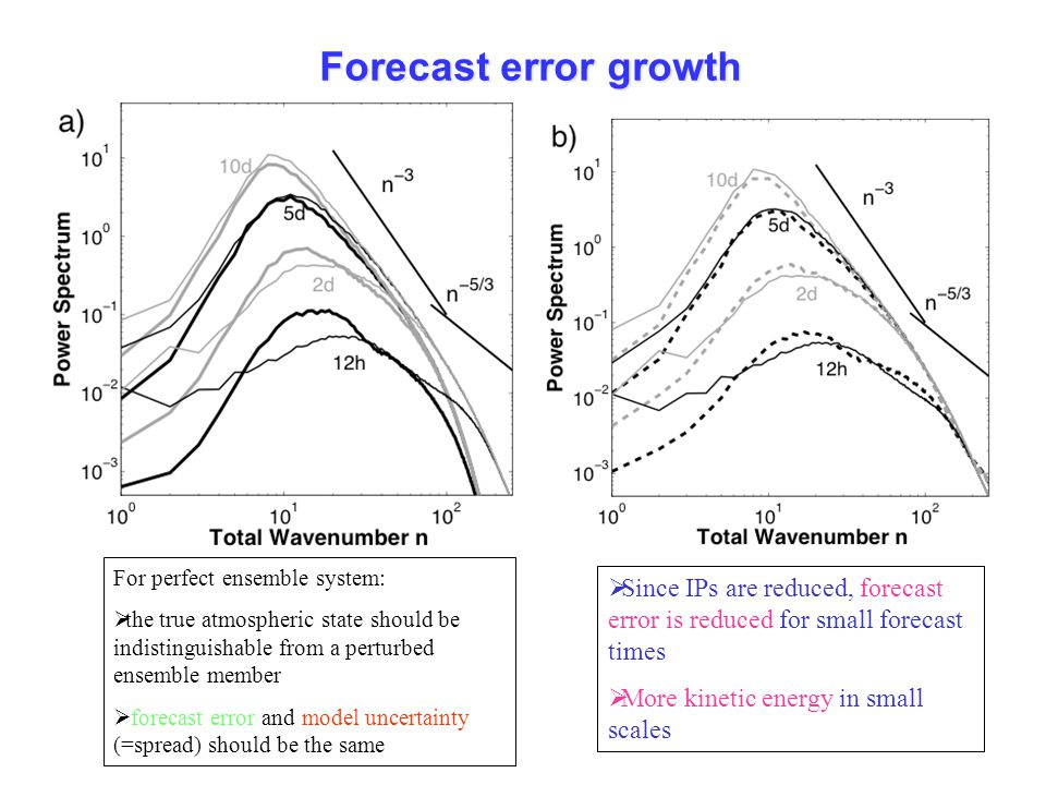 Forecast error growth For perfect ensemble system: the true atmospheric state should be indistinguishable from a perturbed ensemble member.