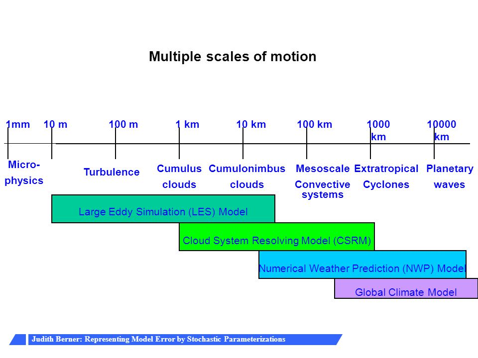 Multiple scales of motion