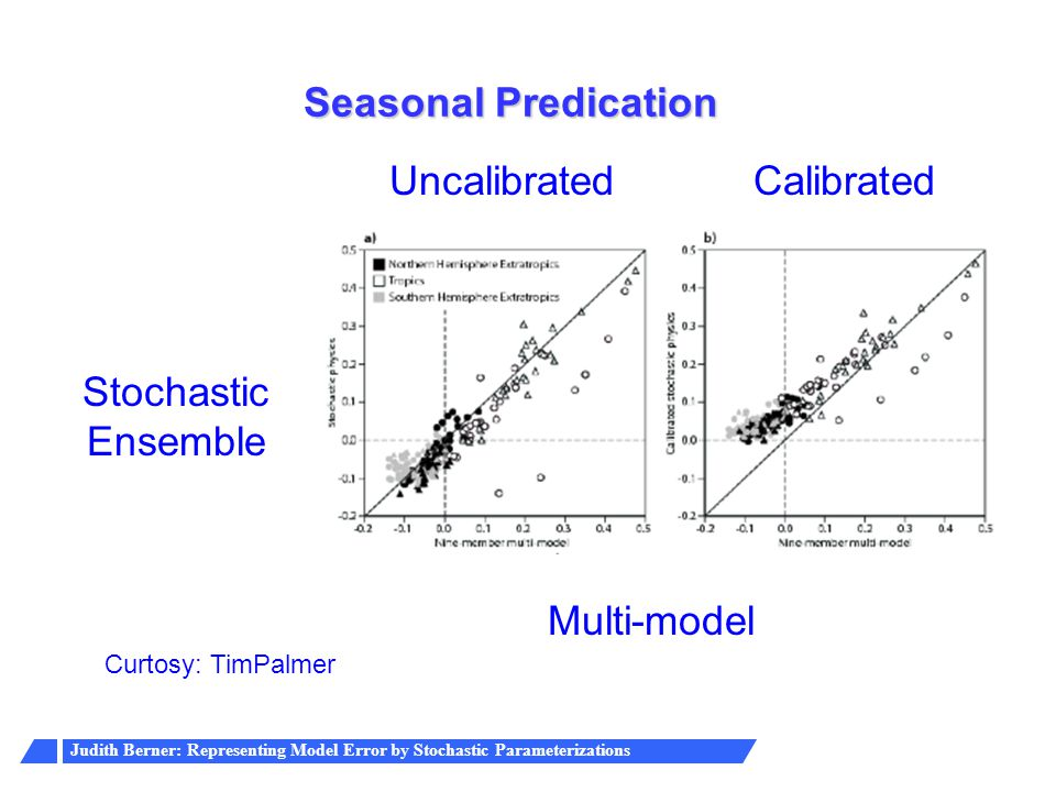 Seasonal Predication Uncalibrated Calibrated Stochastic Ensemble
