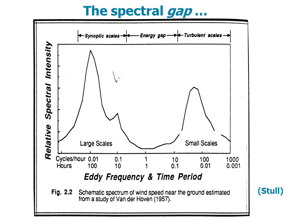 The spectral gap … (Stull)