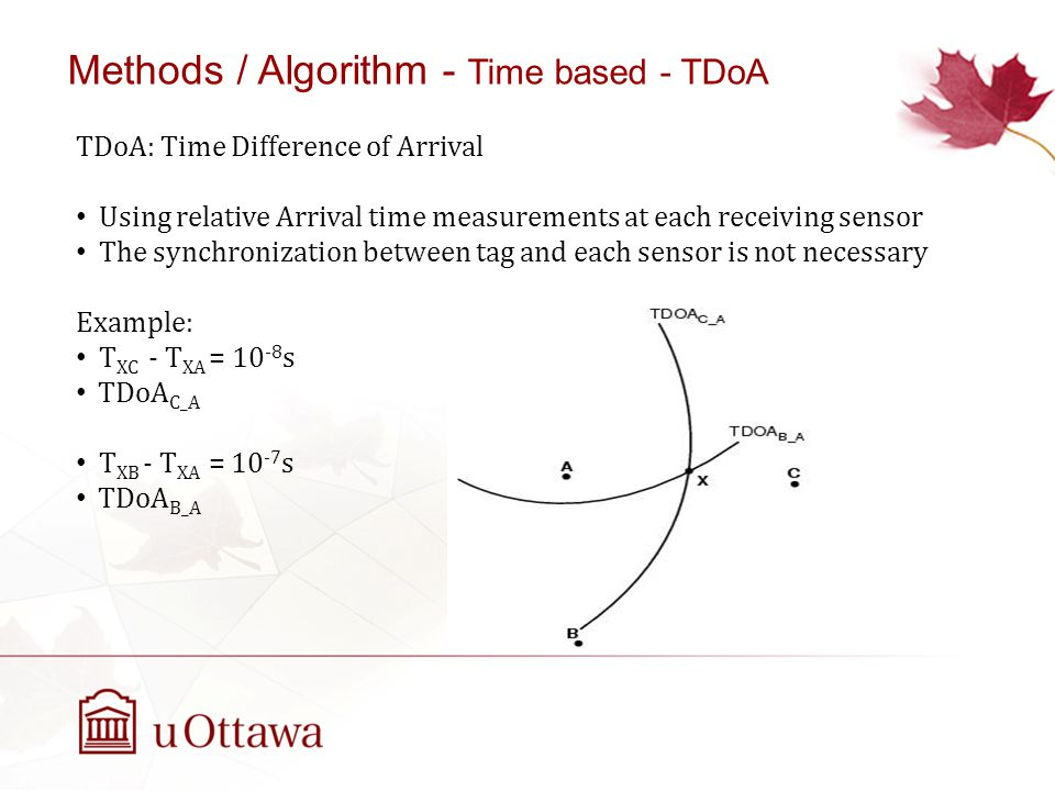 Methods / Algorithm - Time based - TDoA