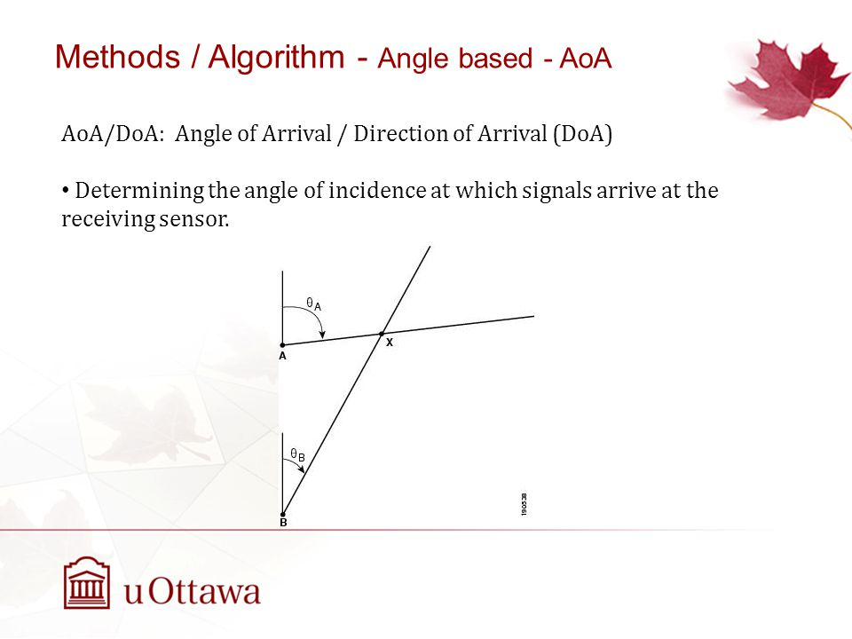 Methods / Algorithm - Angle based - AoA
