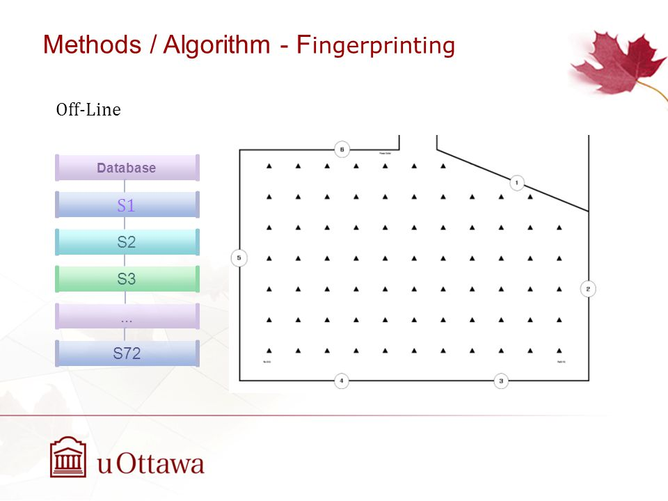 Methods / Algorithm - Fingerprinting