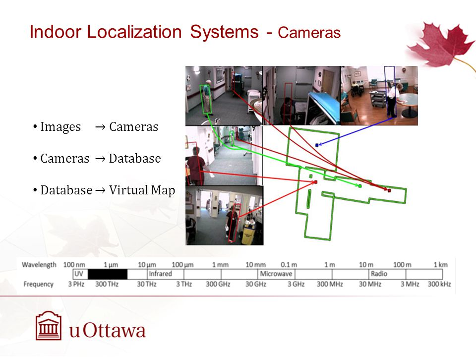 Indoor Localization Systems - Cameras