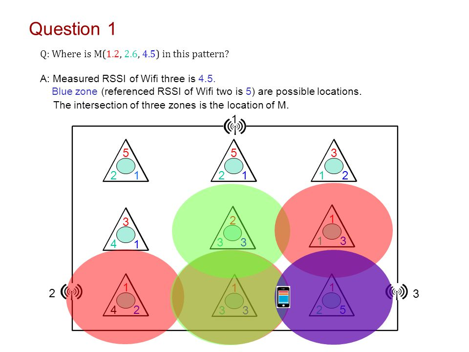 Question 1 The intersection of three zones is the location of M. 5 2 1