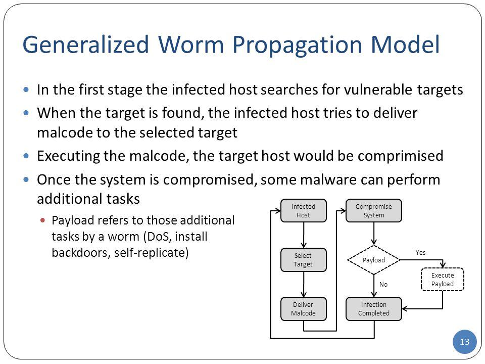 Generalized Worm Propagation Model