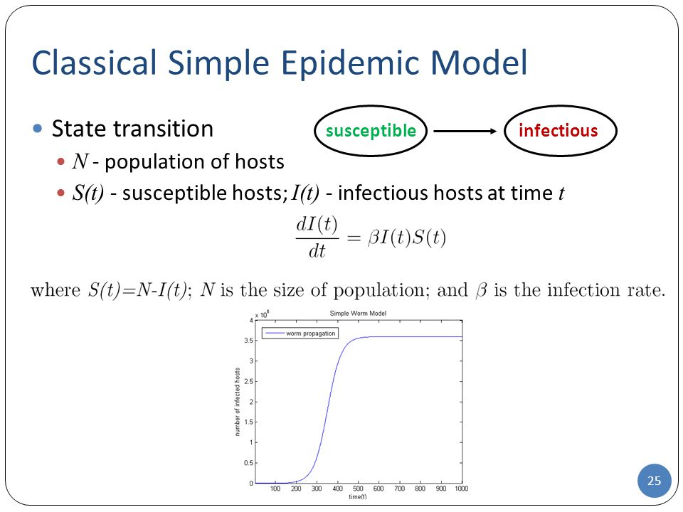Classical Simple Epidemic Model
