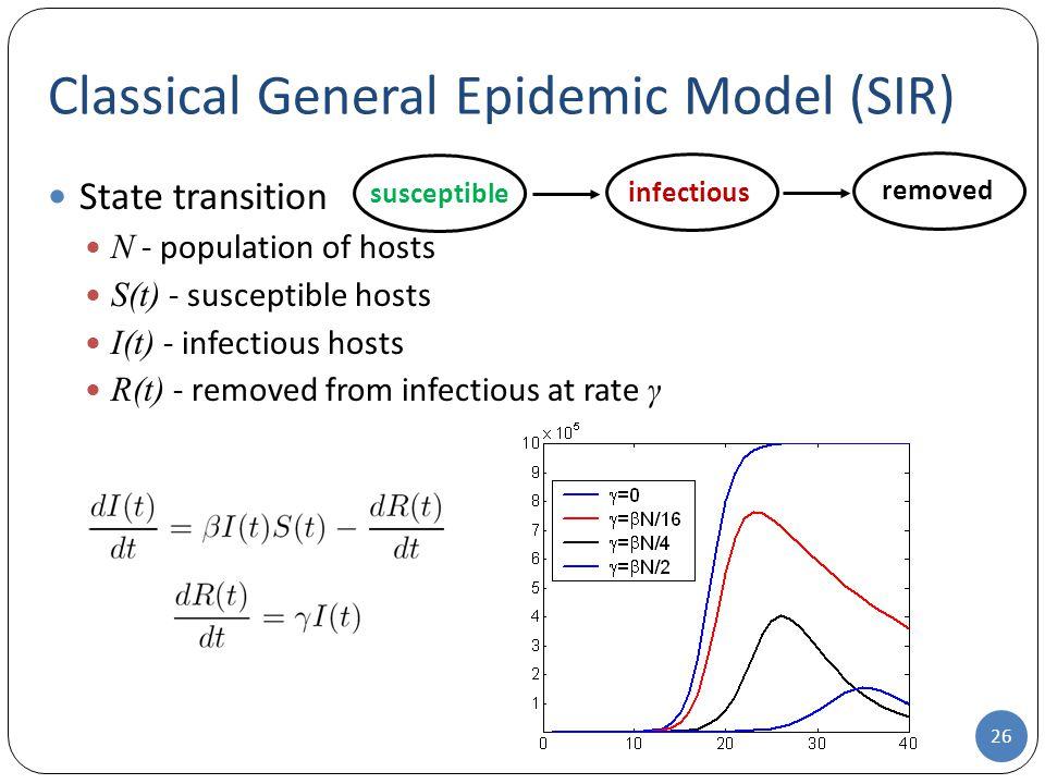 Classical General Epidemic Model (SIR)