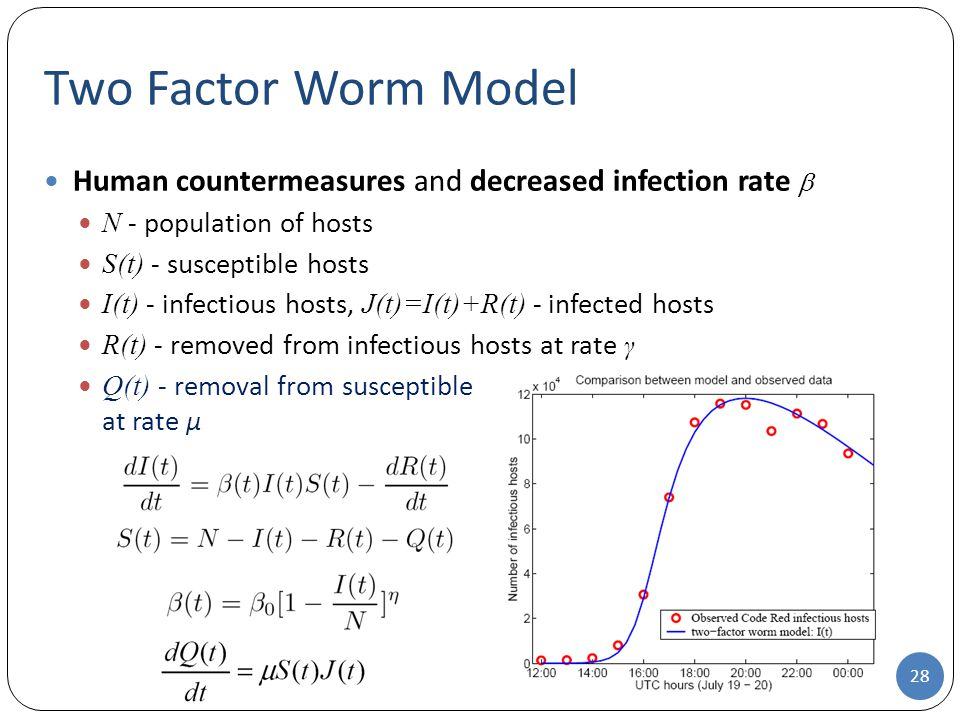 Two Factor Worm Model Human countermeasures and decreased infection rate  N - population of hosts.