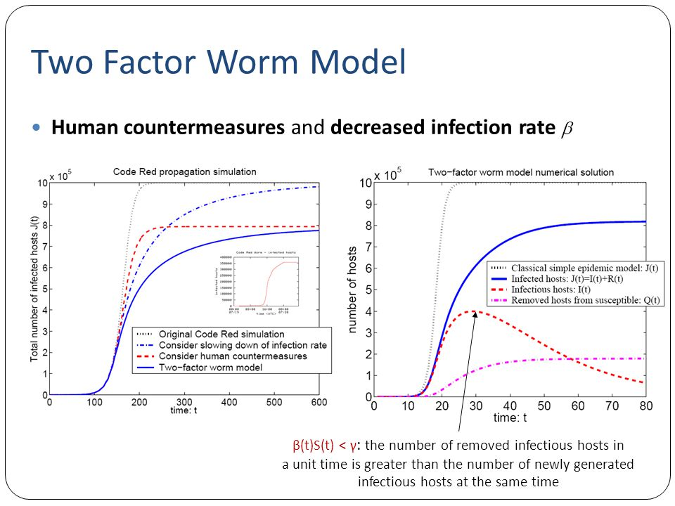 Two Factor Worm Model Human countermeasures and decreased infection rate  β(t)S(t) < γ: the number of removed infectious hosts in.