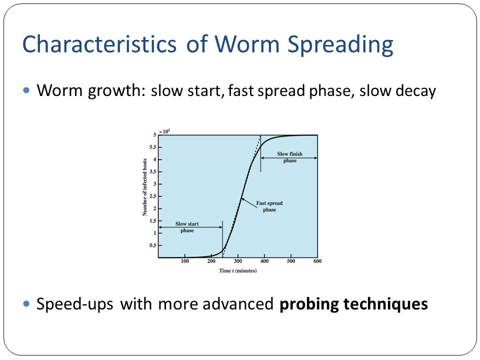 Characteristics of Worm Spreading