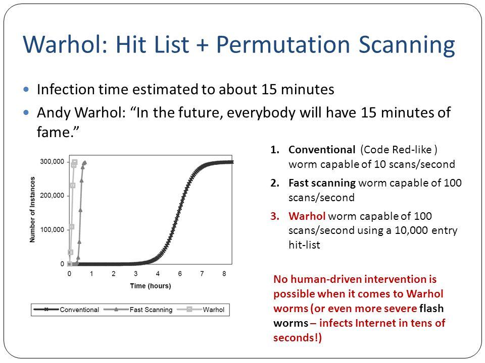 Warhol: Hit List + Permutation Scanning