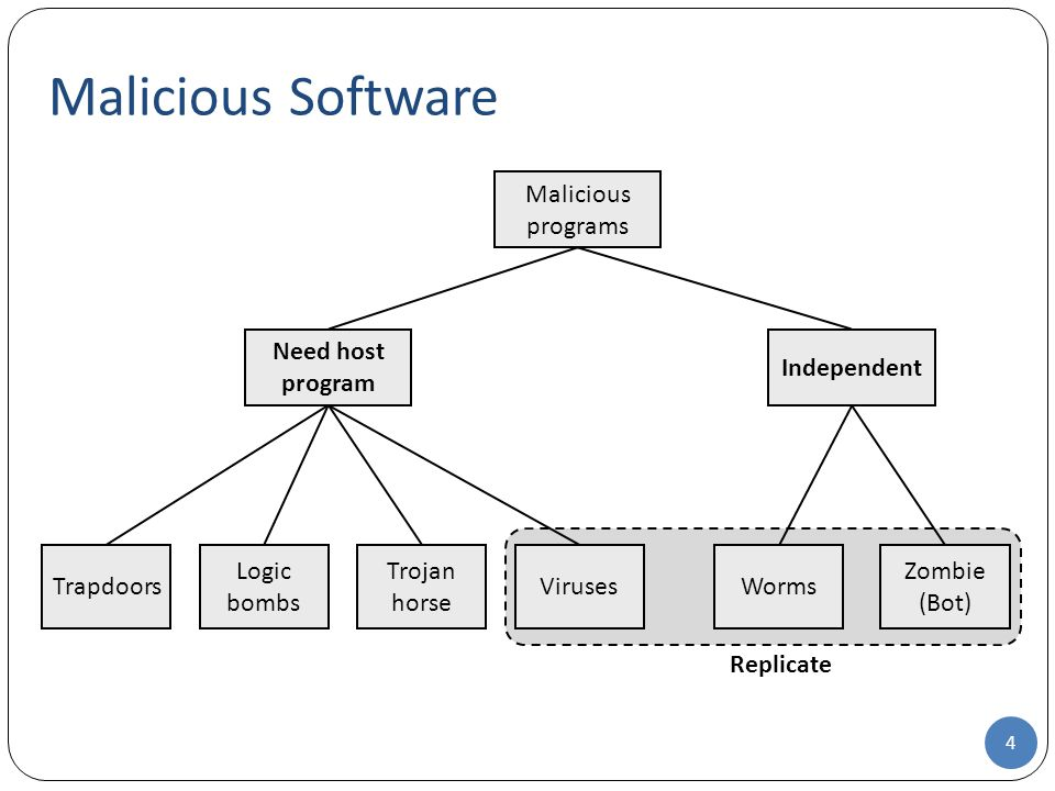 Malicious Software Malicious programs Need host program Independent