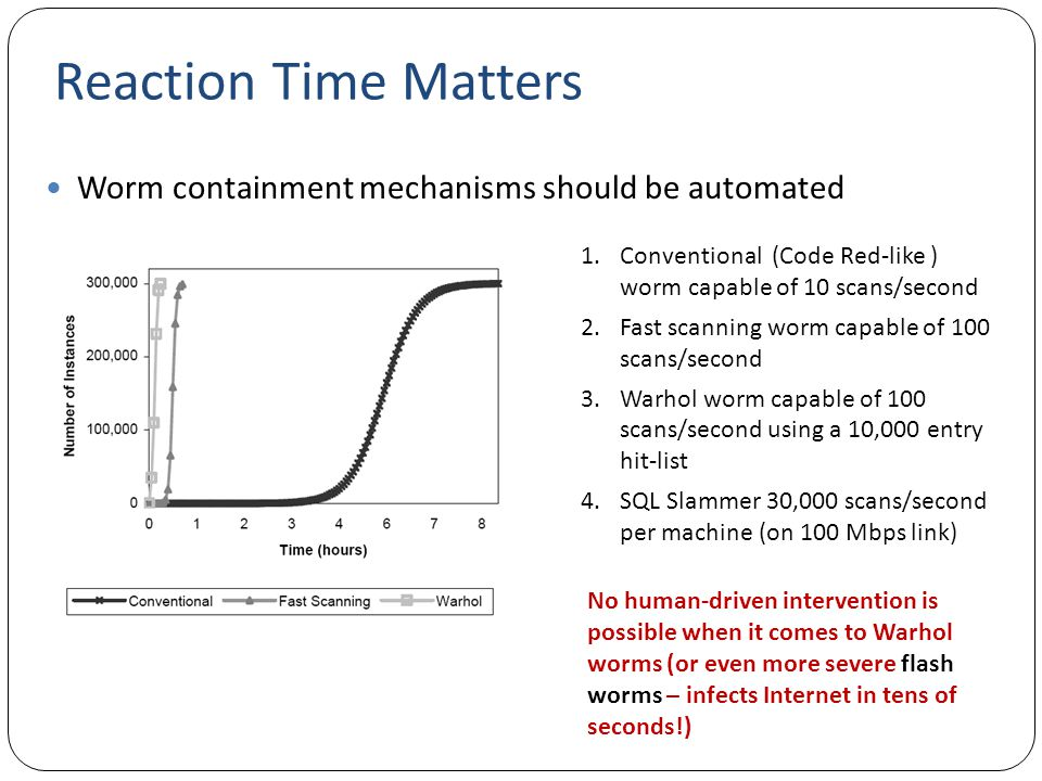 Reaction Time Matters Worm containment mechanisms should be automated