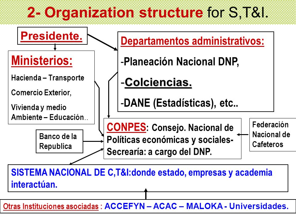 2- Organization structure for S,T&I.