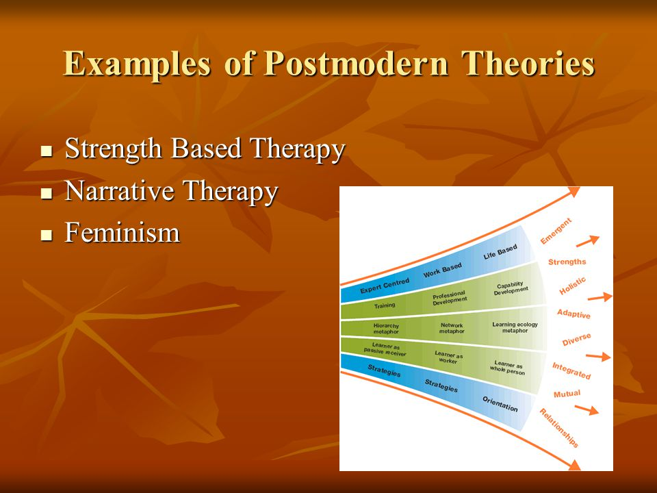 Examples of Postmodern Theories