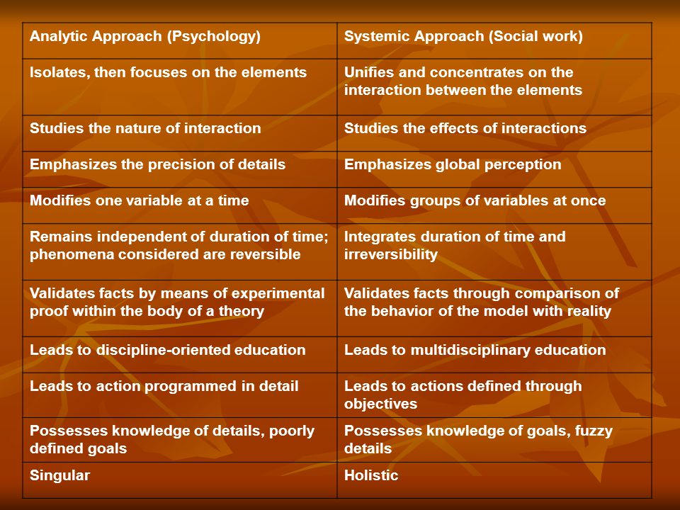 Analytic Approach (Psychology)