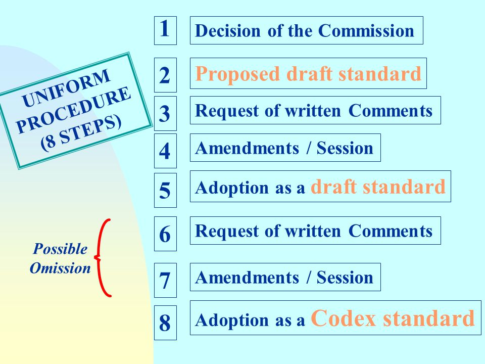1 2 3 4 5 6 7 8 Proposed draft standard Decision of the Commission