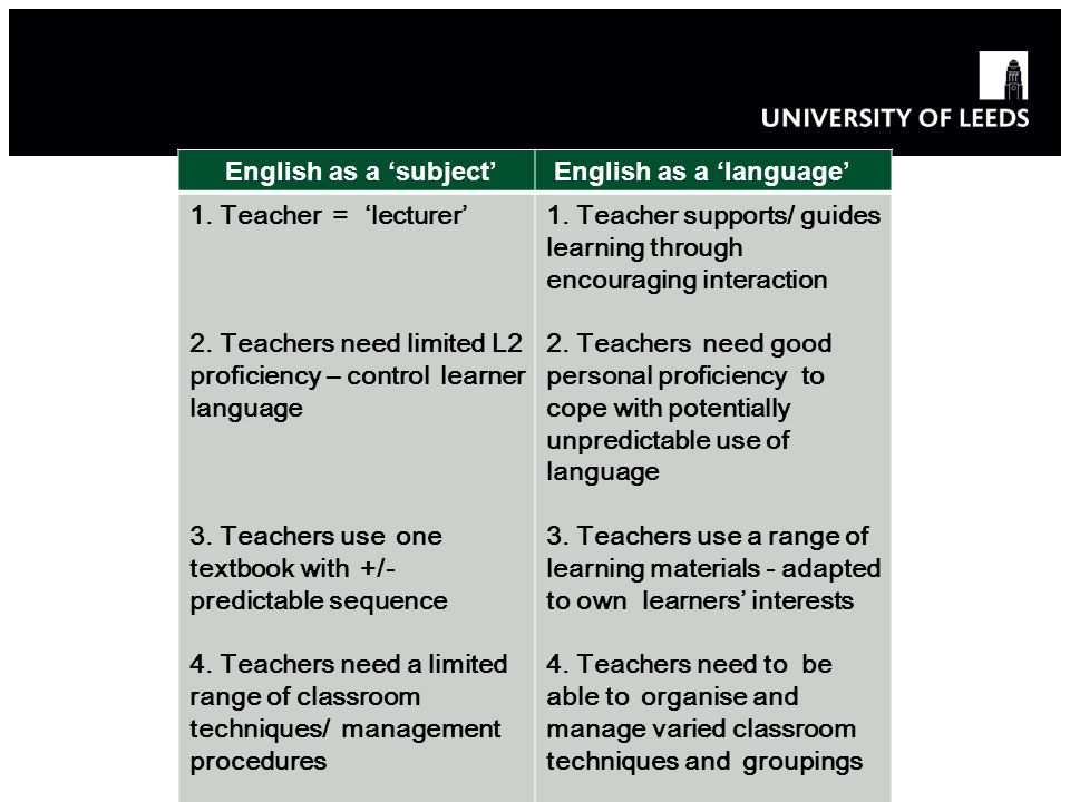 English as a 'subject' English as a 'language' 1. Teacher = 'lecturer' 2. Teachers need limited L2 proficiency – control learner language.