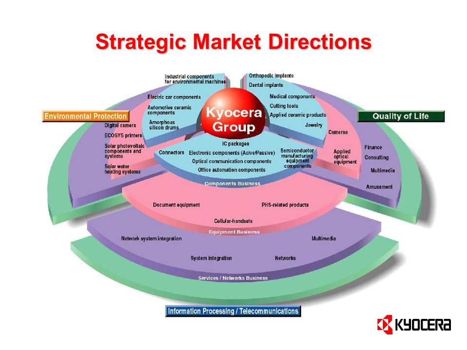 Strategic Market Directions