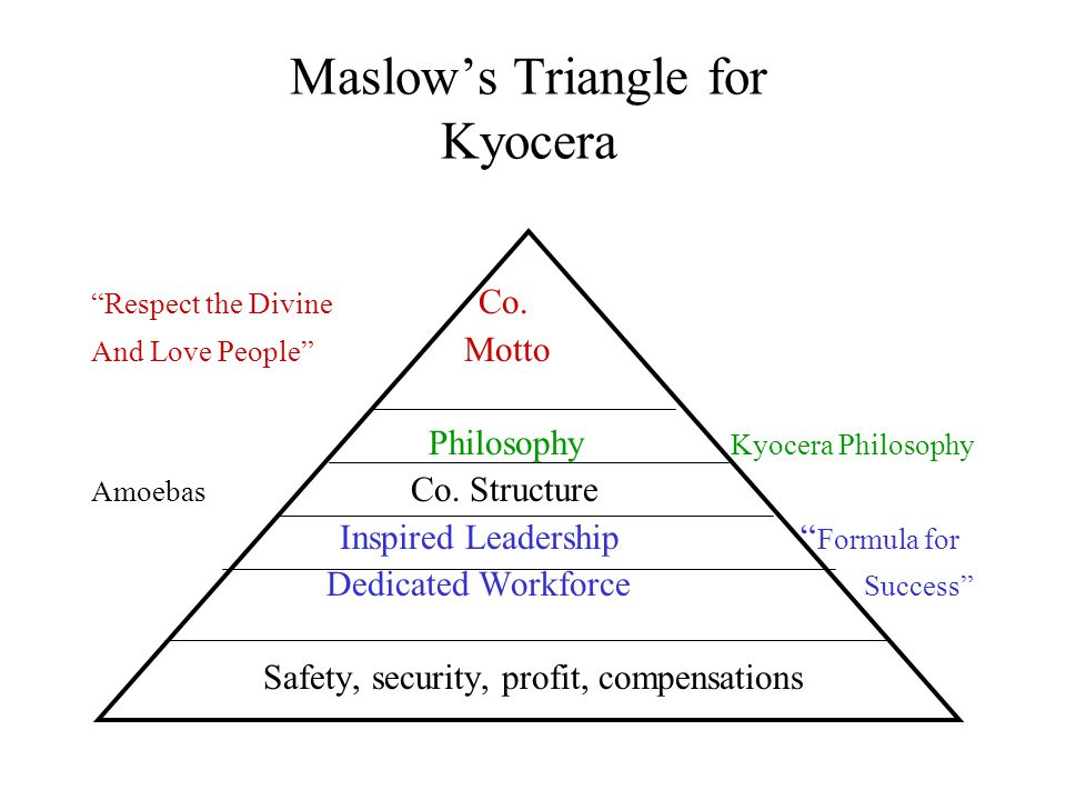 Maslow's Triangle for Kyocera