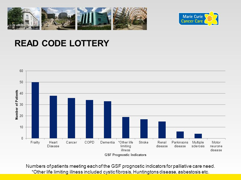 Read Code Lottery Numbers of patients meeting each of the GSF prognostic indicators for palliative care need.