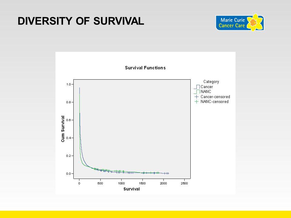 Diversity of survival