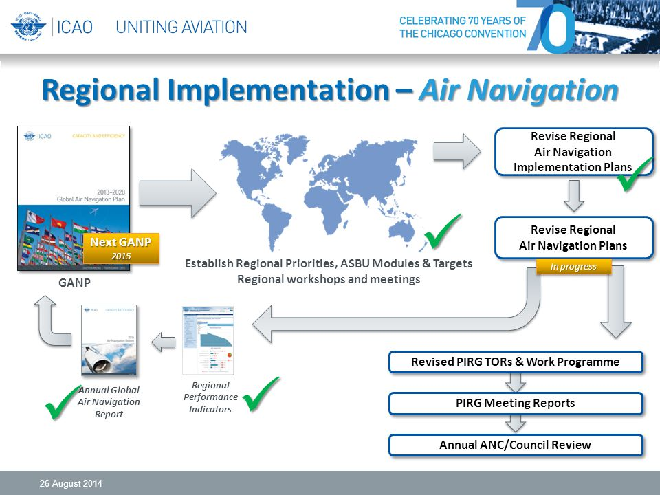 Regional Implementation – Air Navigation