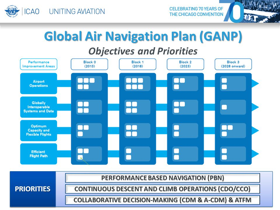 Global Air Navigation Plan (GANP)