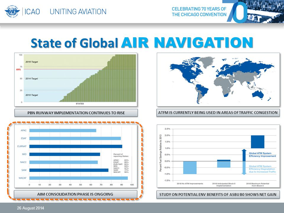 State of Global AIR NAVIGATION