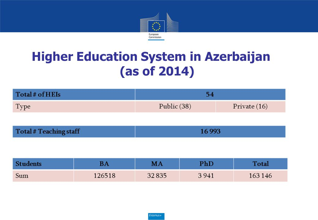 Higher Education System in Azerbaijan (as of 2014)