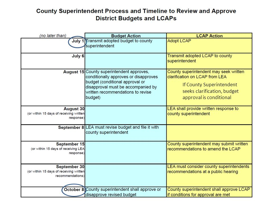 If County Superintendent seeks clarification, budget approval is conditional
