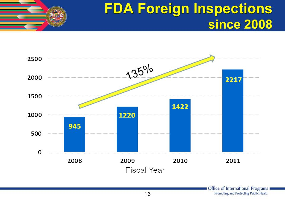FDA Foreign Inspections since 2008