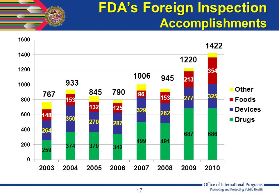 FDA's Foreign Inspection Accomplishments
