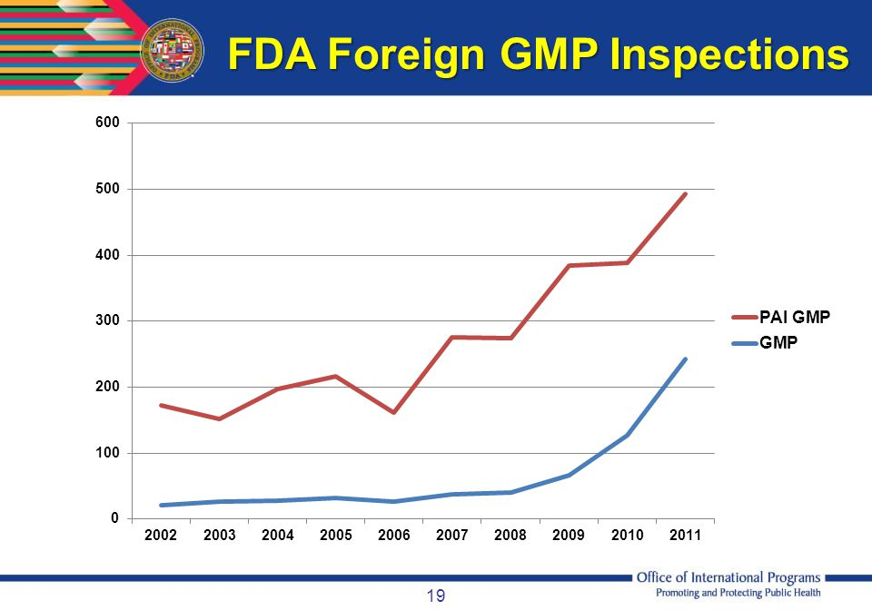 FDA Foreign GMP Inspections