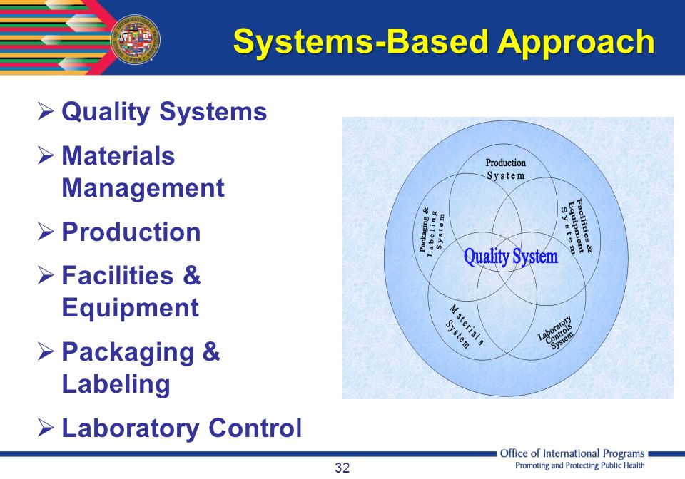 Systems-Based Approach