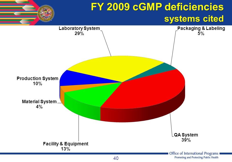 FY 2009 cGMP deficiencies systems cited