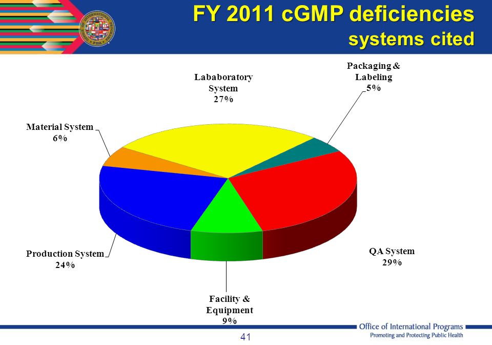 FY 2011 cGMP deficiencies systems cited