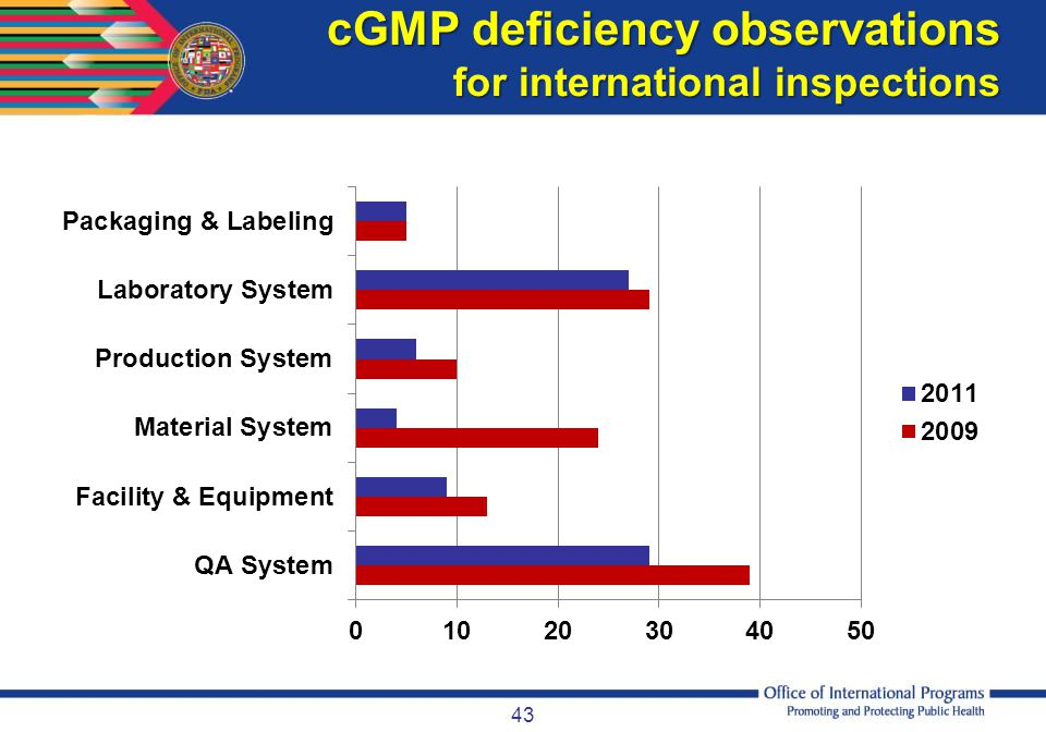 cGMP deficiency observations for international inspections