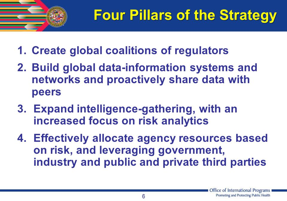 Four Pillars of the Strategy