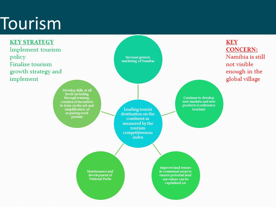 Tourism KEY STRATEGY Implement tourism policy
