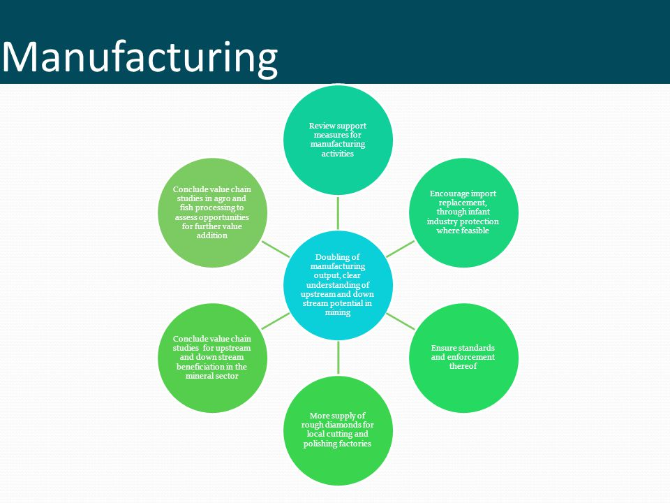 Manufacturing Doubling of manufacturing output, clear understanding of upstream and down stream potential in mining.
